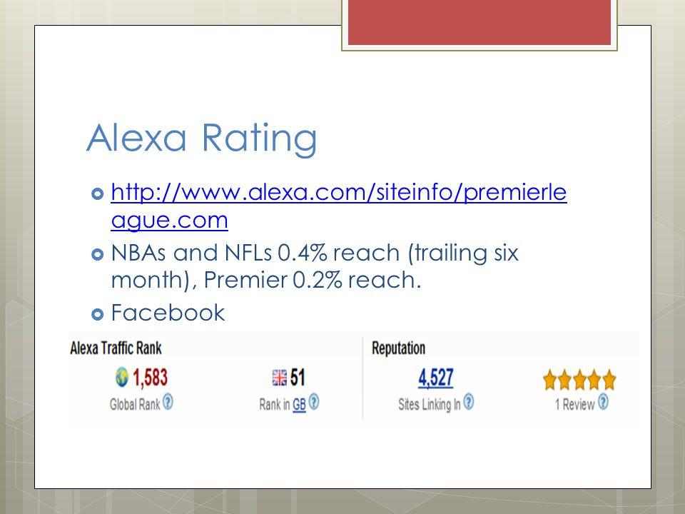 Alexa Rating  http://www.alexa.com/siteinfo/premierle ague.com http://www.alexa.com/siteinfo/premierle ague.com  NBAs and NFLs 0.4% reach (trailing six month), Premier 0.2% reach.