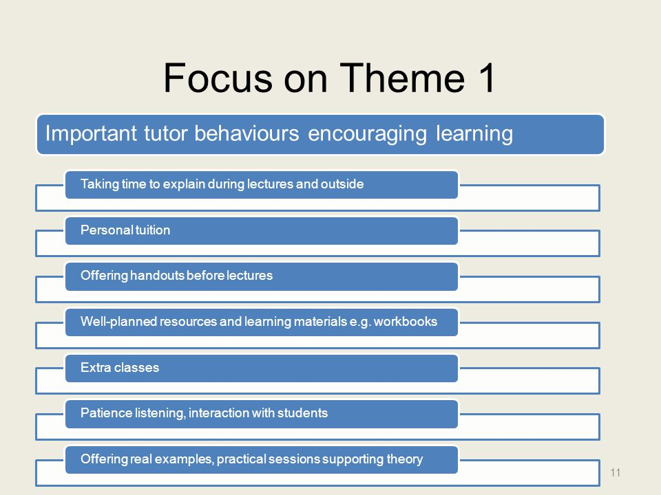 Focus on Theme 1 11 Important tutor behaviours encouraging learning Taking time to explain during lectures and outsidePersonal tuitionOffering handout