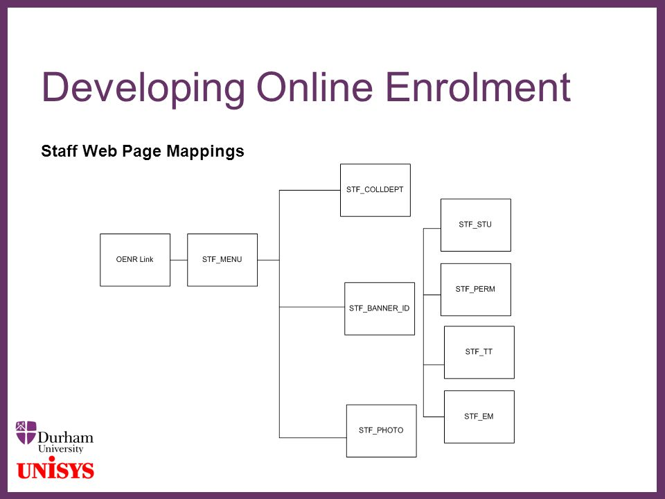 ∂ Developing Online Enrolment Staff Web Page Mappings
