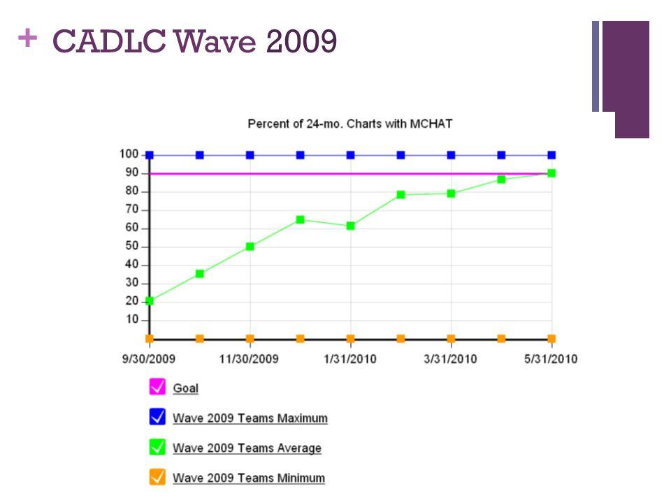 + CADLC Wave 2009