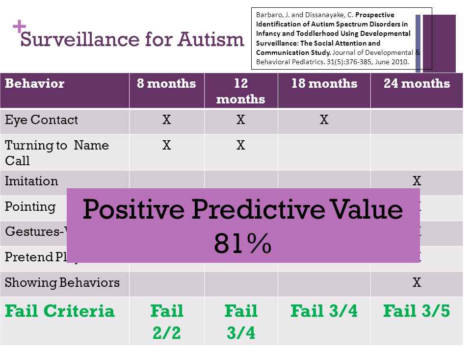 + Surveillance for Autism Behavior8 months12 months 18 months24 months Eye ContactXXX Turning to Name Call XX ImitationX PointingXXX Gestures-WavingXXX Pretend PlayXX Showing BehaviorsX Fail CriteriaFail 2/2 Fail 3/4 Fail 3/5 Barbaro, J.