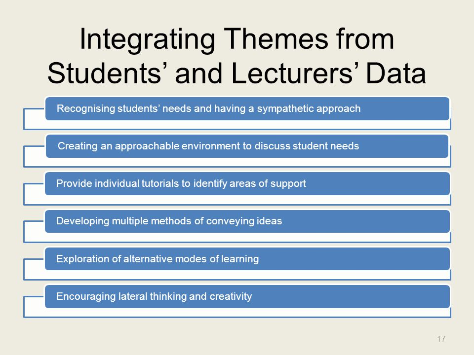 Integrating Themes from Students' and Lecturers' Data Recognising students' needs and having a sympathetic approachCreating an approachable environment to discuss student needs Provide individual tutorials to identify areas of support Developing multiple methods of conveying ideasExploration of alternative modes of learning Encouraging lateral thinking and creativity 17