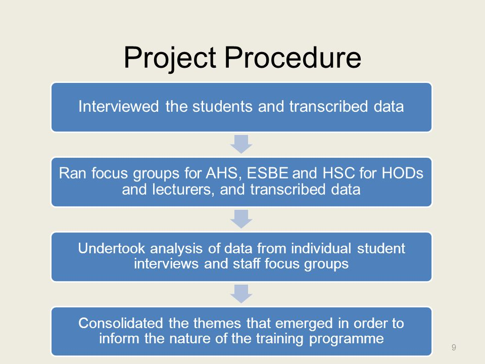Project Procedure 9 Interviewed the students and transcribed data Ran focus groups for AHS, ESBE and HSC for HODs and lecturers, and transcribed data Undertook analysis of data from individual student interviews and staff focus groups Consolidated the themes that emerged in order to inform the nature of the training programme