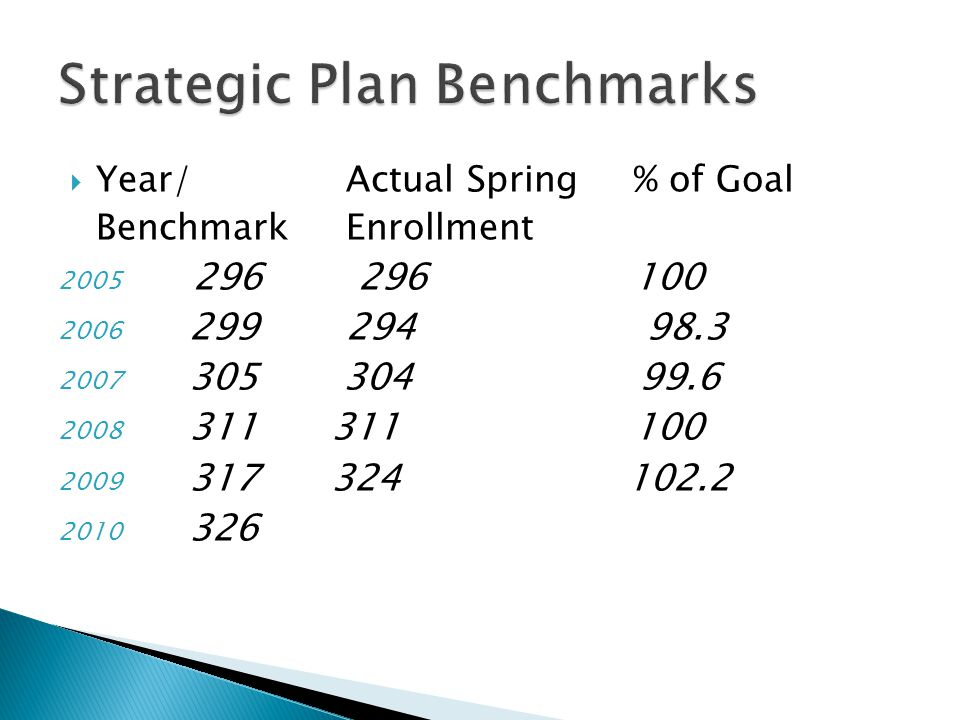  Year/Actual Spring% of Goal BenchmarkEnrollment 2005 296 296 100 2006 299294 98.3 2007 305 304 99.6 2008 311 311 100 2009 317 324 102.2 2010 326