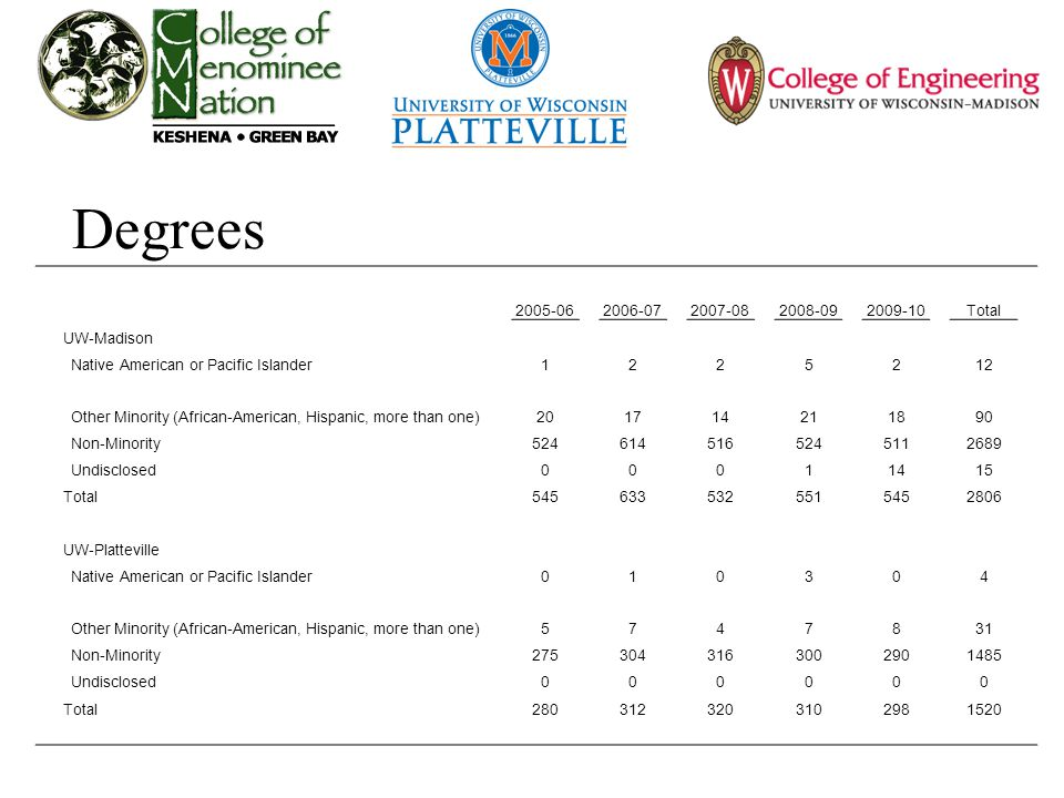 Degrees 2005-062006-072007-082008-092009-10Total UW-Madison Native American or Pacific Islander1225212 Other Minority (African-American, Hispanic, more than one)201714211890 Non-Minority5246145165245112689 Undisclosed00011415 Total5456335325515452806 UW-Platteville Native American or Pacific Islander010304 Other Minority (African-American, Hispanic, more than one)5747831 Non-Minority2753043163002901485 Undisclosed000000 Total2803123203102981520