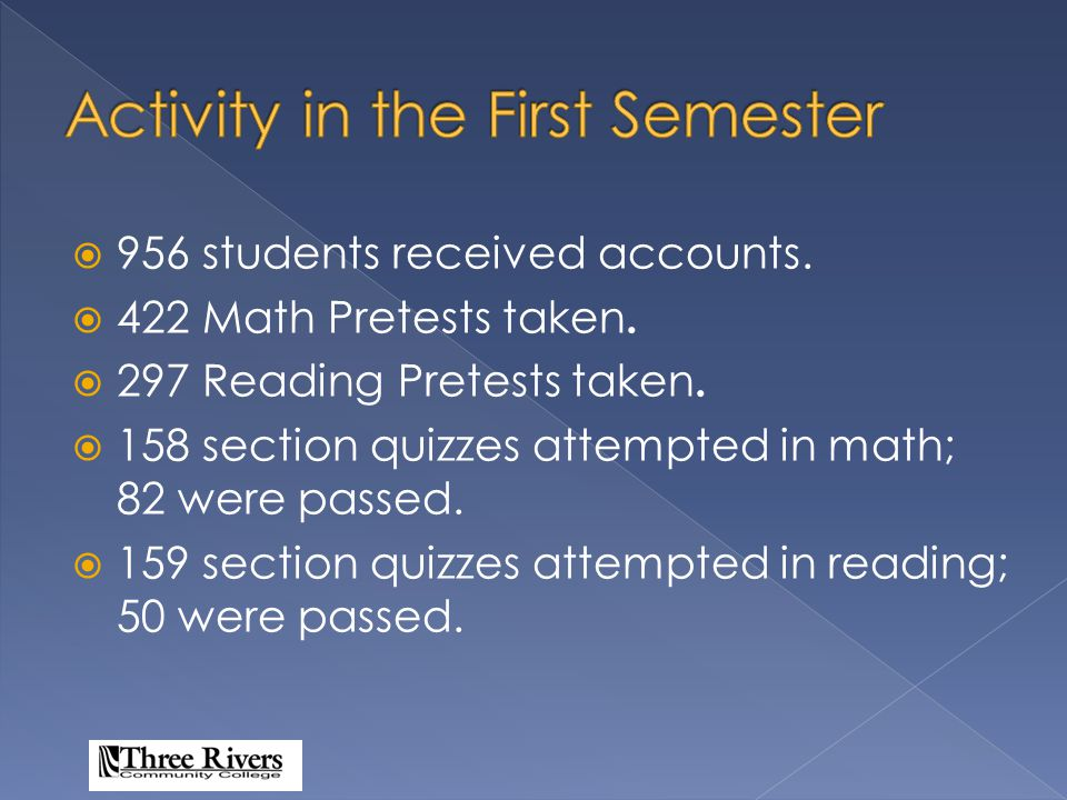 Math Pretest # attempts422 Average score4.2 Math Activity Overview Total: 306 Students Hours Logged: 885/2.9av.