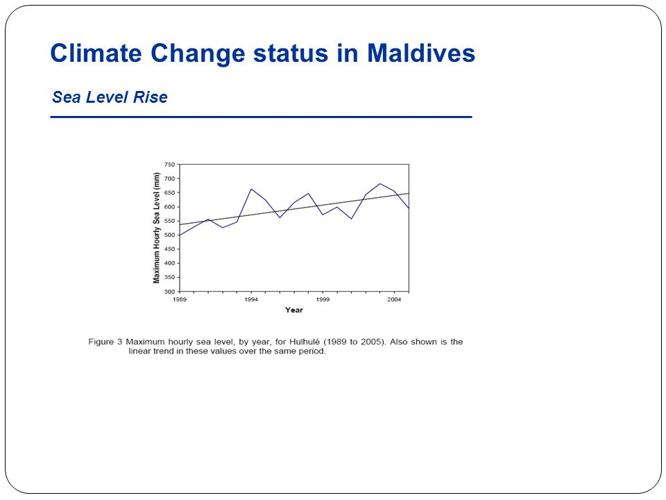 Climate Change status in Maldives Sea Level Rise