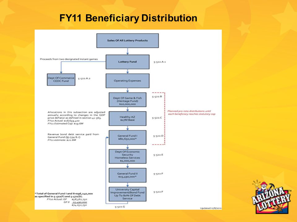 21 FY11 Beneficiary Distribution