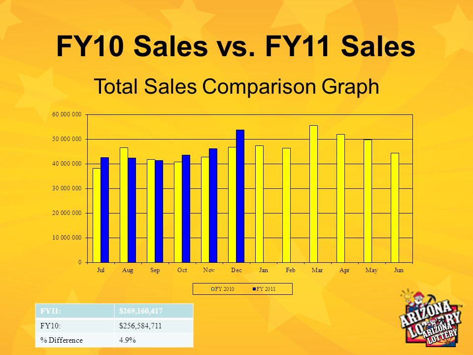 FY10 Sales vs.