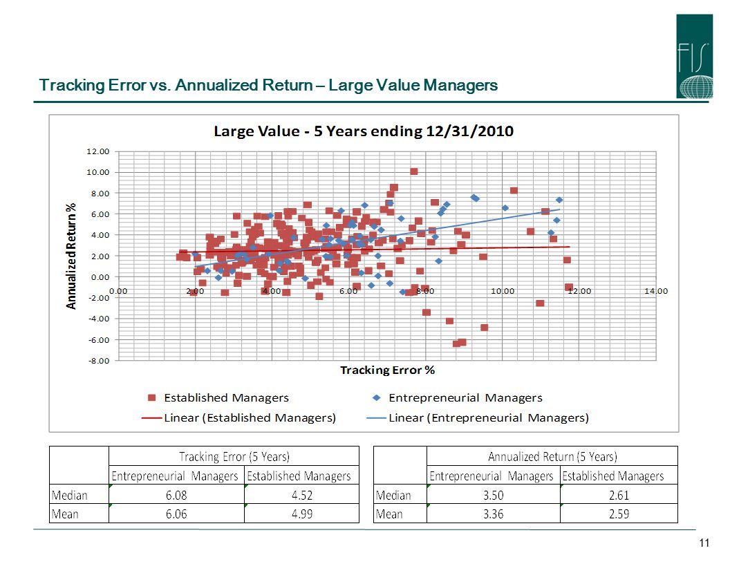 Tracking Error vs. Annualized Return – Large Value Managers 11