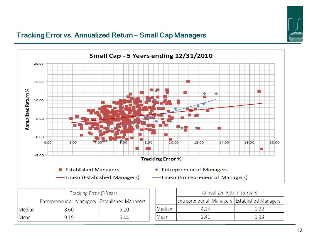 Tracking Error vs. Annualized Return – Small Cap Managers 13