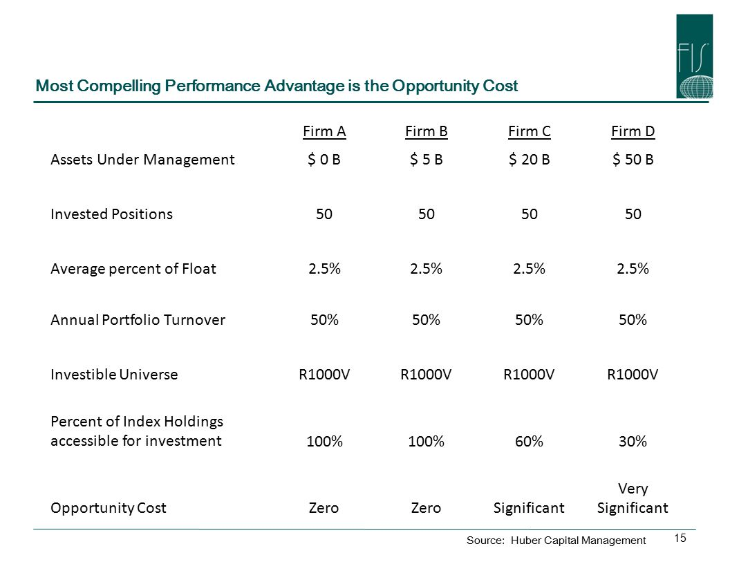 15 Most Compelling Performance Advantage is the Opportunity Cost Firm AFirm BFirm CFirm D Assets Under Management$ 0 B$ 5 B$ 20 B$ 50 B Invested Positions50 Average percent of Float2.5% Annual Portfolio Turnover50% Investible UniverseR1000V Percent of Index Holdings accessible for investment100% 60%30% Opportunity CostZero Significant Very Significant Source: Huber Capital Management