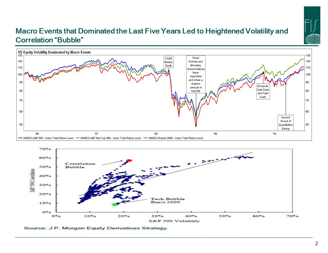 Macro Events that Dominated the Last Five Years Led to Heightened Volatility and Correlation Bubble 2