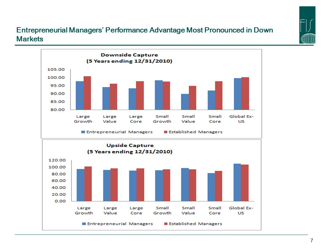 Entrepreneurial Managers' Performance Advantage Most Pronounced in Down Markets 7