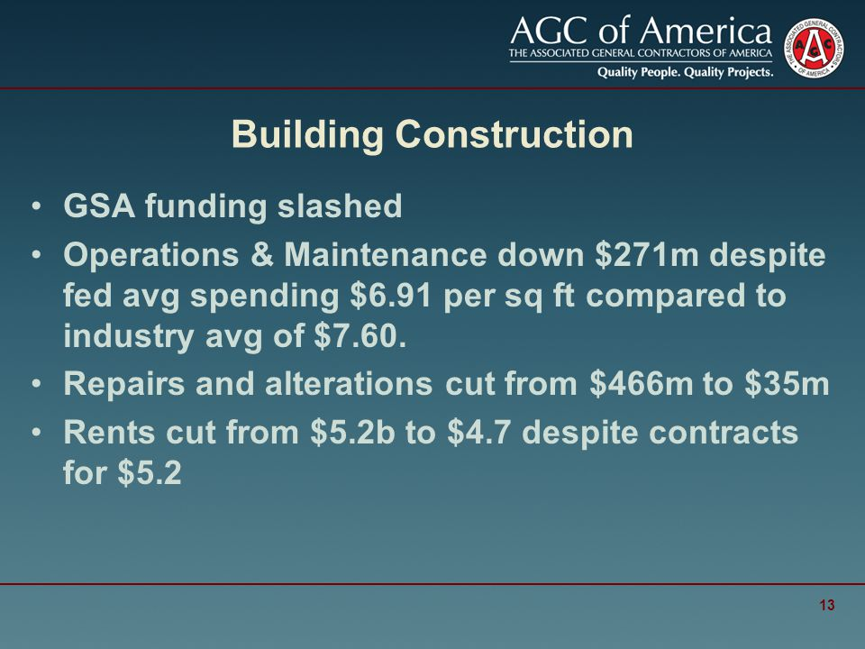 Building Construction GSA funding slashed Operations & Maintenance down $271m despite fed avg spending $6.91 per sq ft compared to industry avg of $7.60.
