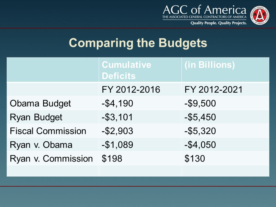 FY 2012-2020 Totals BudgetsOverall TotalsIn billions ReceiptsSpending Obama$32,392$40,109 Ryan$30,516$35,219 Commission$34,295$38,441