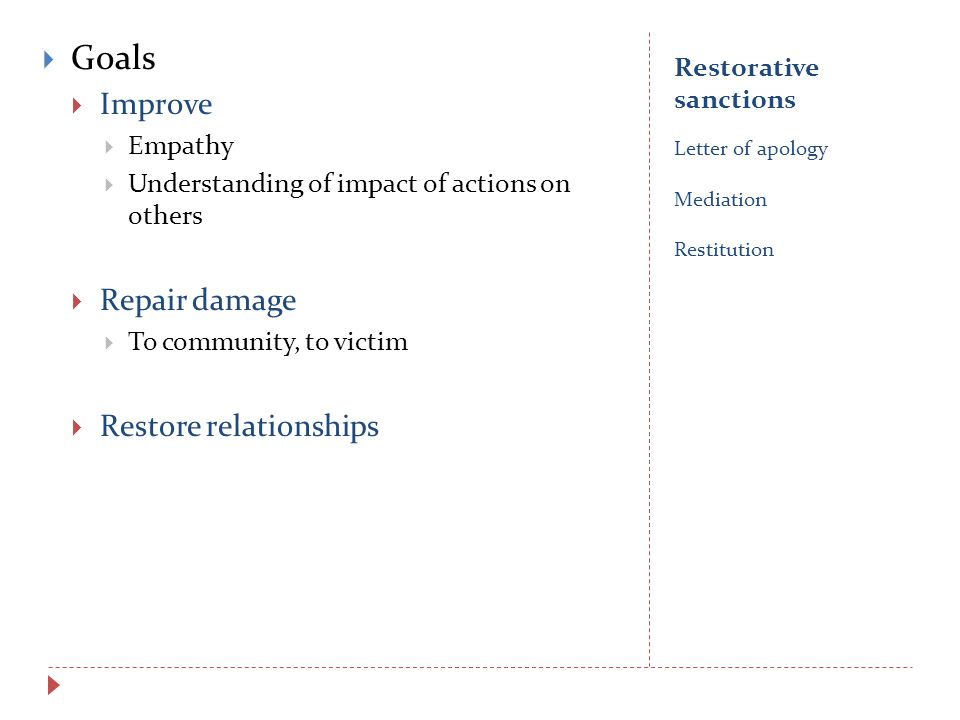 Restorative sanctions Letter of apology Mediation Restitution  Goals  Improve  Empathy  Understanding of impact of actions on others  Repair damage  To community, to victim  Restore relationships