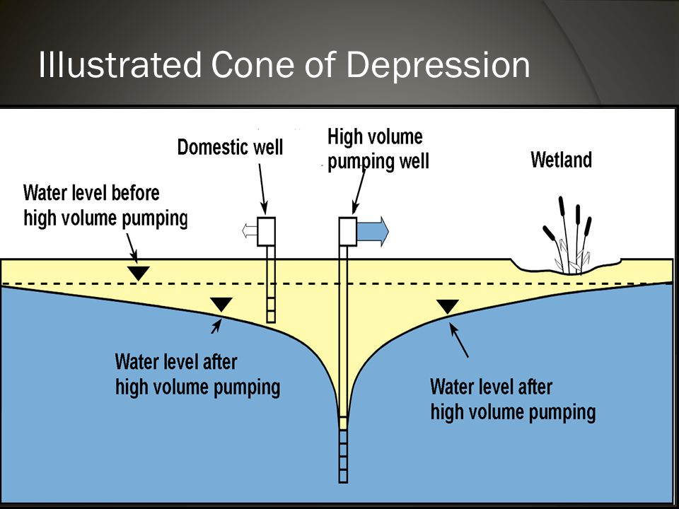 Illustrated Cone of Depression