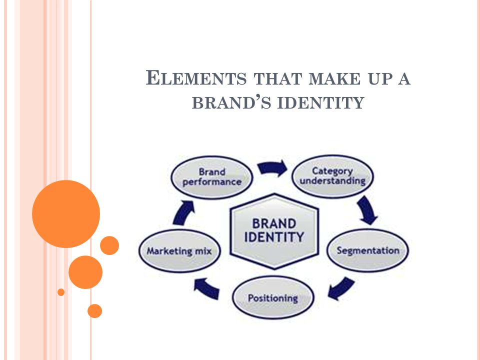 E LEMENTS THAT MAKE UP A BRAND ' S IDENTITY