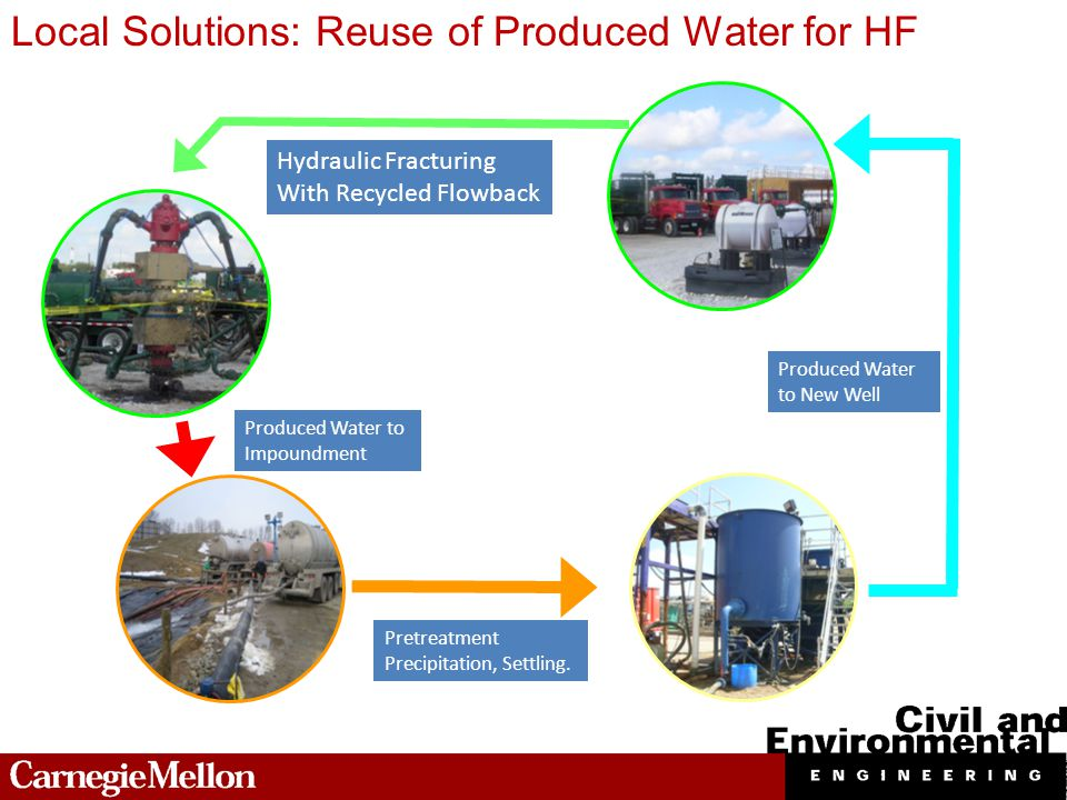 Hydraulic Fracturing With Recycled Flowback Pretreatment Precipitation, Settling.