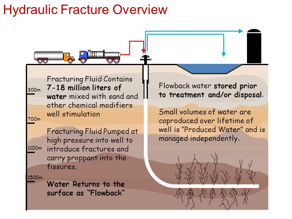 300m 700m 1100m 1500m Fracturing Fluid Contains 7-18 million liters of water mixed with sand and other chemical modifiers well stimulation Fracturing Fluid Pumped at high pressure into well to introduce fractures and carry proppant into the fissures.