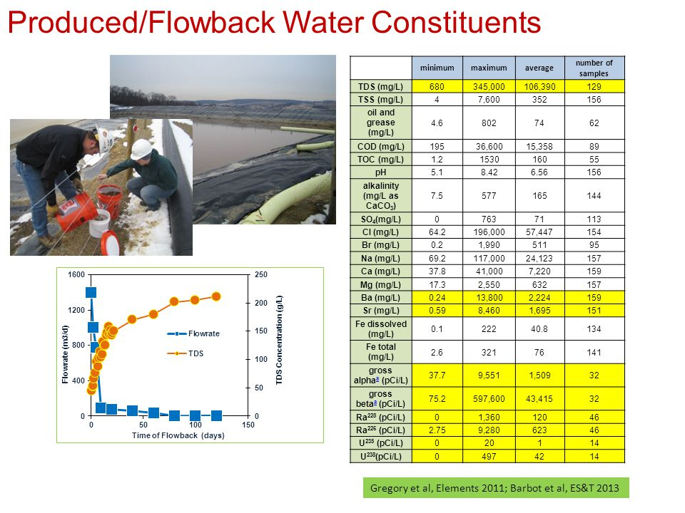 Disposal Deep-Well (Re)injection  Few in PA Ag Reuse  Too salty Dilution to WWTP  500 mg/L limit Treatment Membrane Technology  $$$ Thermal Distillation  $$$$ Freeze Thaw Evaporation  Bad Climate Artificial Wetlands  Too salty Water Management Hurdles in Pennsylvania CRISIS