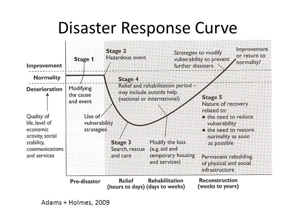 Disaster Response Curve Adams + Holmes, 2009