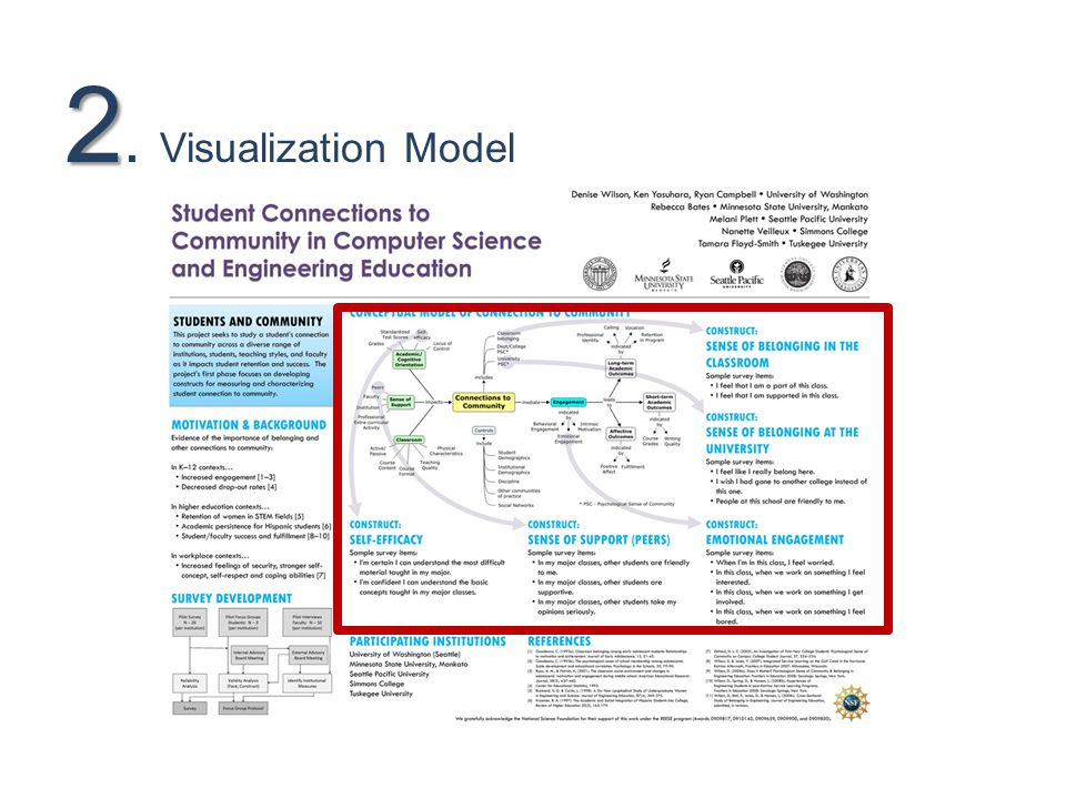 2 2. Visualization Model