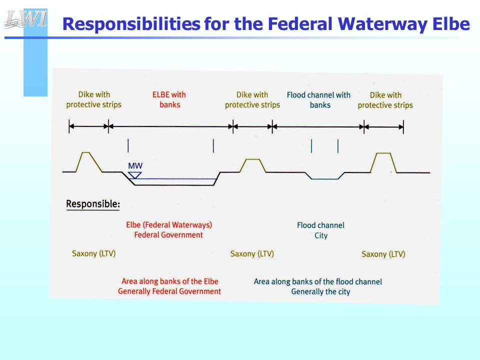 Responsibilities for the Federal Waterway Elbe
