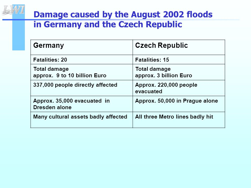 GermanyCzech Republic Fatalities: 20Fatalities: 15 Total damage approx.