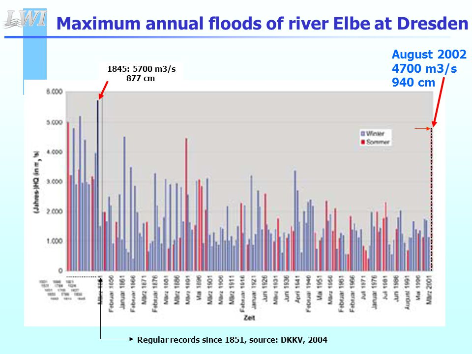  Extreme precipitation of great intensity and concentrated on a specific area in the basin of the river Elbe together with almost saturated soils led to extreme discharges in August 2002  In the past comparable extreme floods occurred in the Elbe river basin  The unprecedent water level of 9.40 m in the urban area of Dresden was encouraged by a reduced flood water transfer potential.