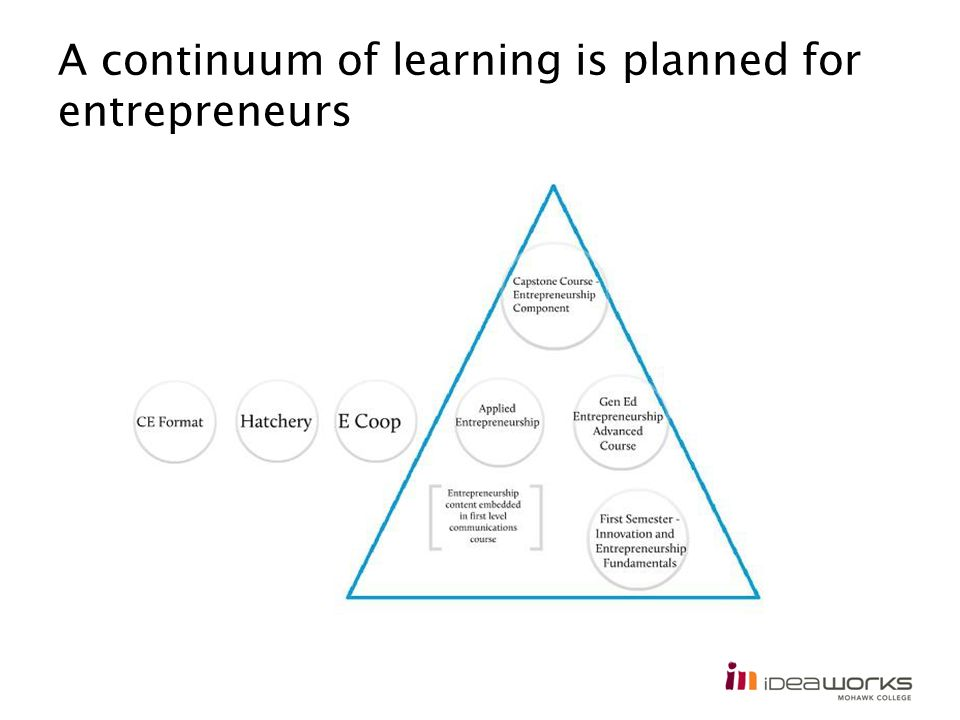 A continuum of learning is planned for entrepreneurs