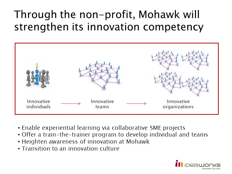 Through the non-profit, Mohawk will strengthen its innovation competency Innovative individuals Innovative teams Innovative organizations Enable experiential learning via collaborative SME projects Offer a train-the-trainer program to develop individual and teams Heighten awareness of innovation at Mohawk Transition to an innovation culture