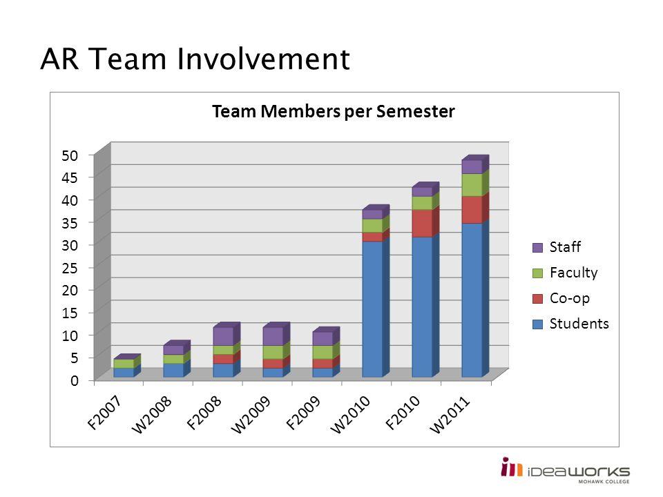 AR Team Involvement