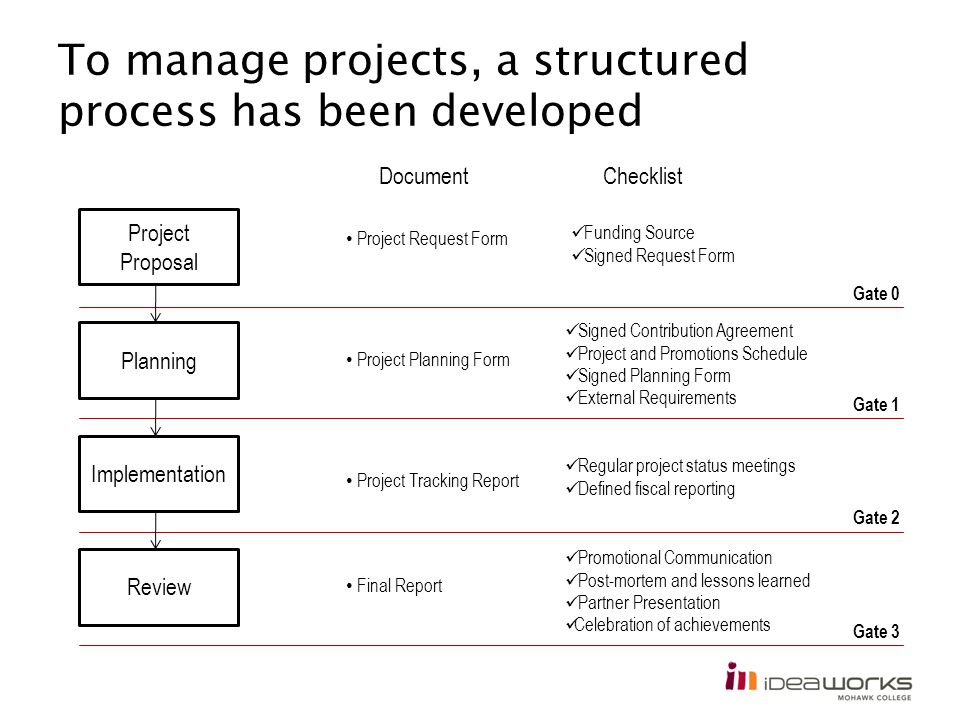 To manage projects, a structured process has been developed Project Proposal Review Implementation Planning Gate 0 Gate 3 Gate 2 Gate 1 DocumentCheckl