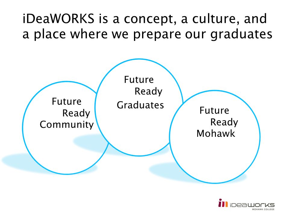 iDeaWORKS is a concept, a culture, and a place where we prepare our graduates Future Ready Community Future Ready Graduates Future Ready Mohawk