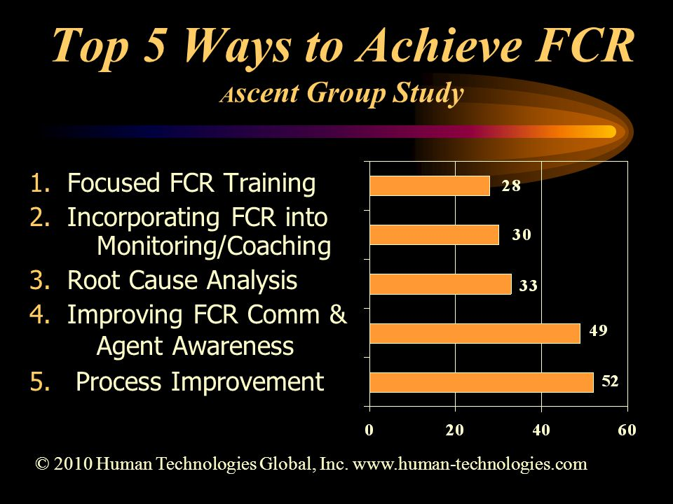 Top 5 Ways to Achieve FCR A scent Group Study 1.Focused FCR Training 2.Incorporating FCR into Monitoring/Coaching 3.Root Cause Analysis 4.Improving FCR Comm & Agent Awareness 5.