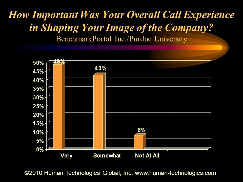 How Important Was Your Overall Call Experience in Shaping Your Image of the Company? BenchmarkPortal Inc./Purdue University ©2010 Human Technologies G