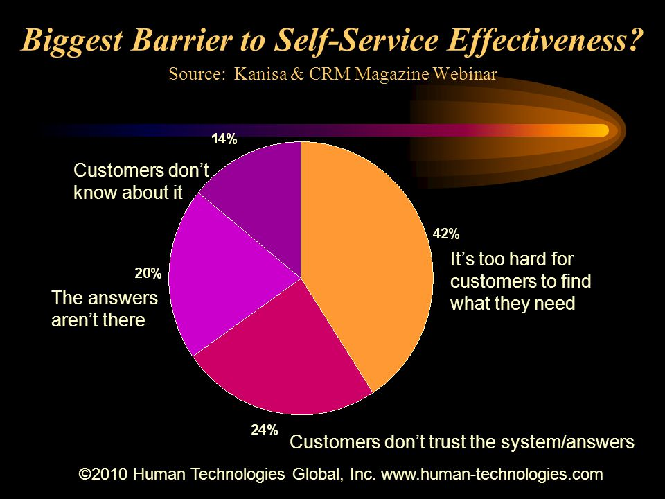 Biggest Barrier to Self-Service Effectiveness.