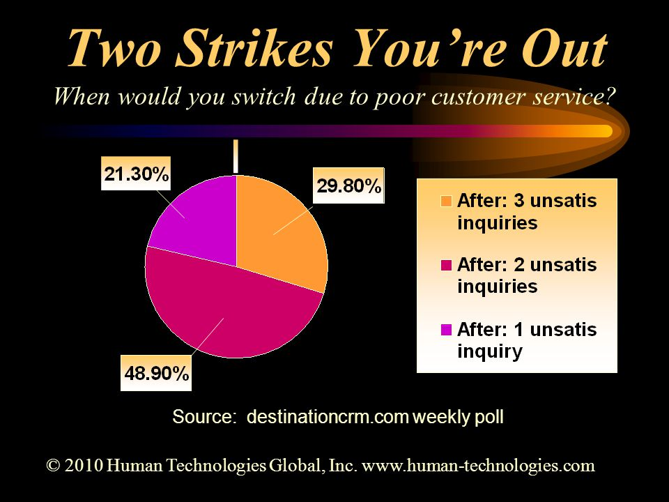 Two Strikes You're Out When would you switch due to poor customer service? Source: destinationcrm.com weekly poll © 2010 Human Technologies Global, In