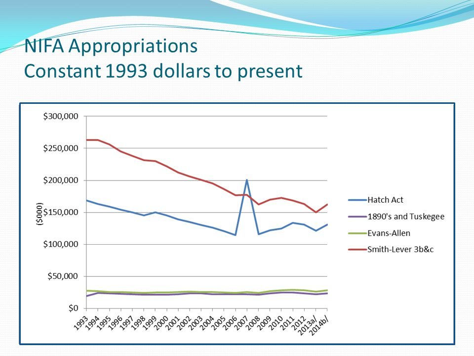 NIFA Appropriations Constant 1993 dollars to present