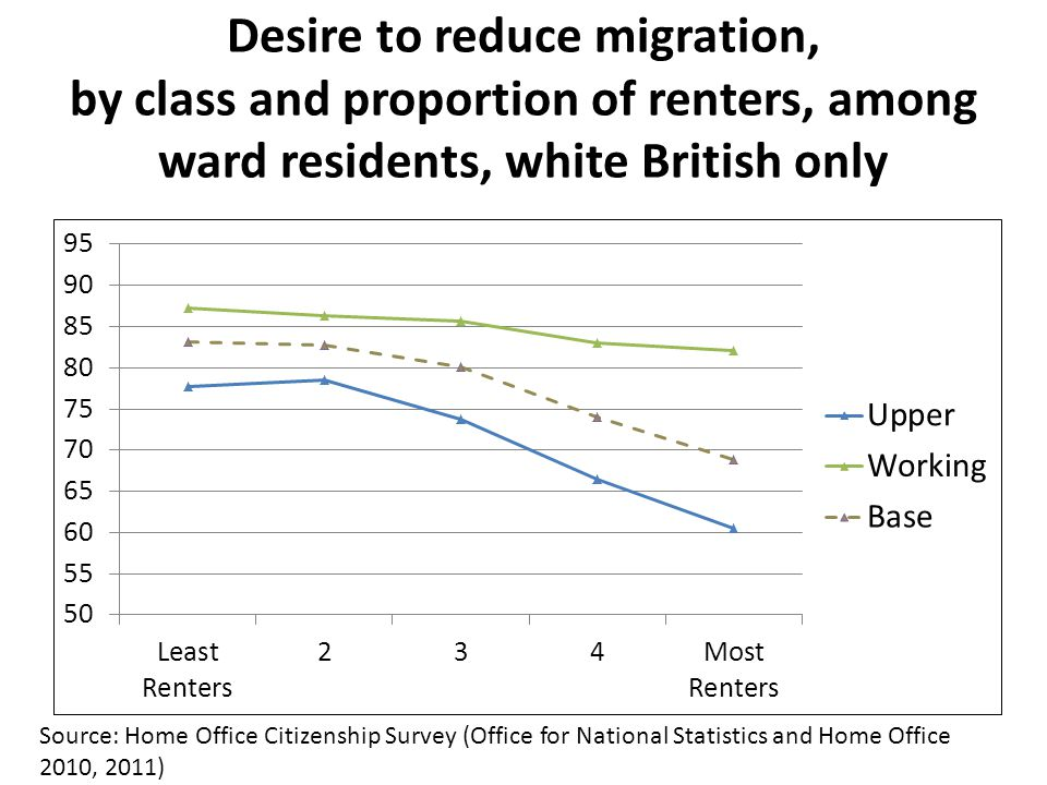 Desire to reduce migration, by class and proportion of renters, among ward residents, white British only Source: Home Office Citizenship Survey (Office for National Statistics and Home Office 2010, 2011)