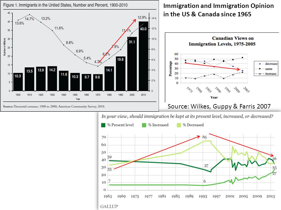 Immigration and Immigration Opinion in the US & Canada since 1965 Source: Wilkes, Guppy & Farris 2007