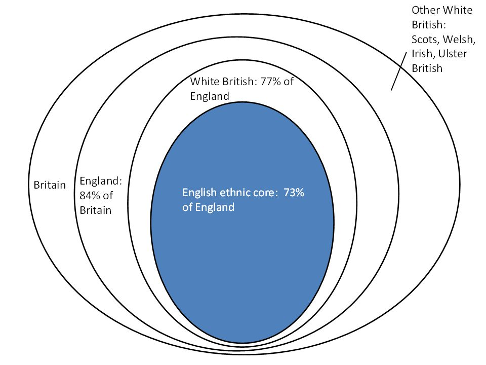 Minority Growth Matters more than East European Immigration for Opinion Minority changes at low-scale and levels at large-scale heighten white opposition Minority levels at low-scale reduce opposition White Other/E European share not associated with opposition to immigration Minorities: whether UK-born, English-speaking, social housing, employed, matters little.