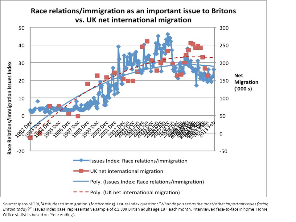 Source: Ipsos MORI, Attitudes to Immigration (forthcoming).