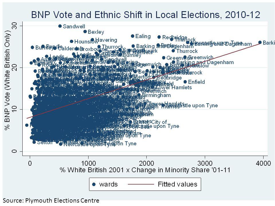 It s the Demography Stupid Ethnic Change and Immigration Restriction in England Eric Kaufmann, Birkbeck College e.kaufmann@bbk.ac.uke.kaufmann@bbk.ac.uk; twitter: @epkaufm; web: sneps.net