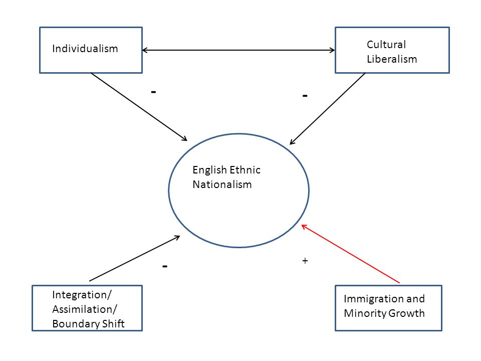 English Ethnic Nationalism Individualism Cultural Liberalism Integration/ Assimilation/ Boundary Shift Immigration and Minority Growth - - - +