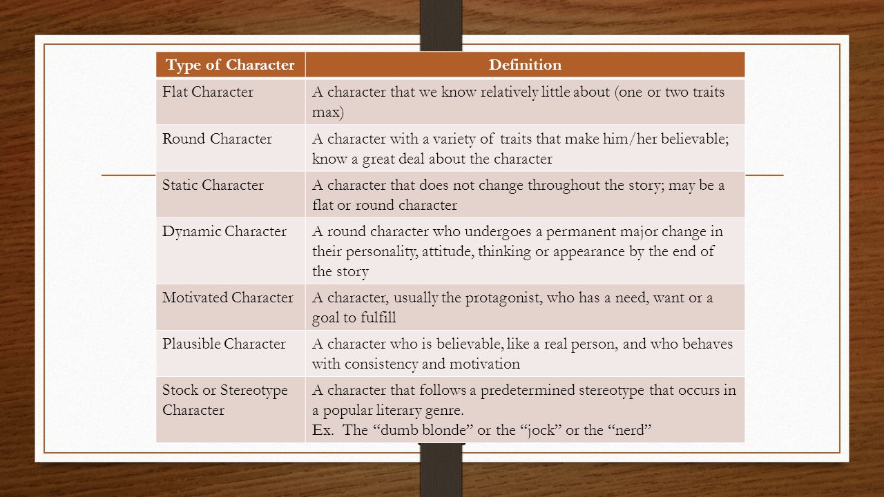Type of CharacterDefinition Flat CharacterA character that we know relatively little about (one or two traits max) Round CharacterA character with a v