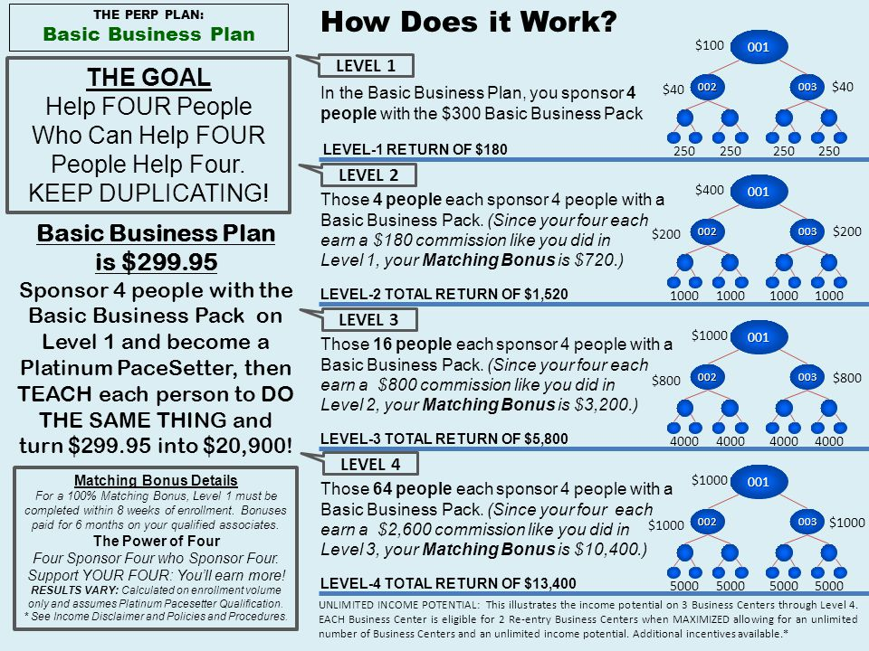 THE GOAL Help FOUR People Who Can Help FOUR People Help Four. KEEP DUPLICATING! Basic Business Plan is $299.95 Sponsor 4 people with the Basic Busines