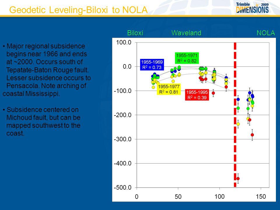 Geodetic Leveling-Biloxi to NOLA BiloxiNOLA Major regional subsidence begins near 1966 and ends at ~2000.